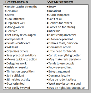 Choleric Strengths & Weaknesses